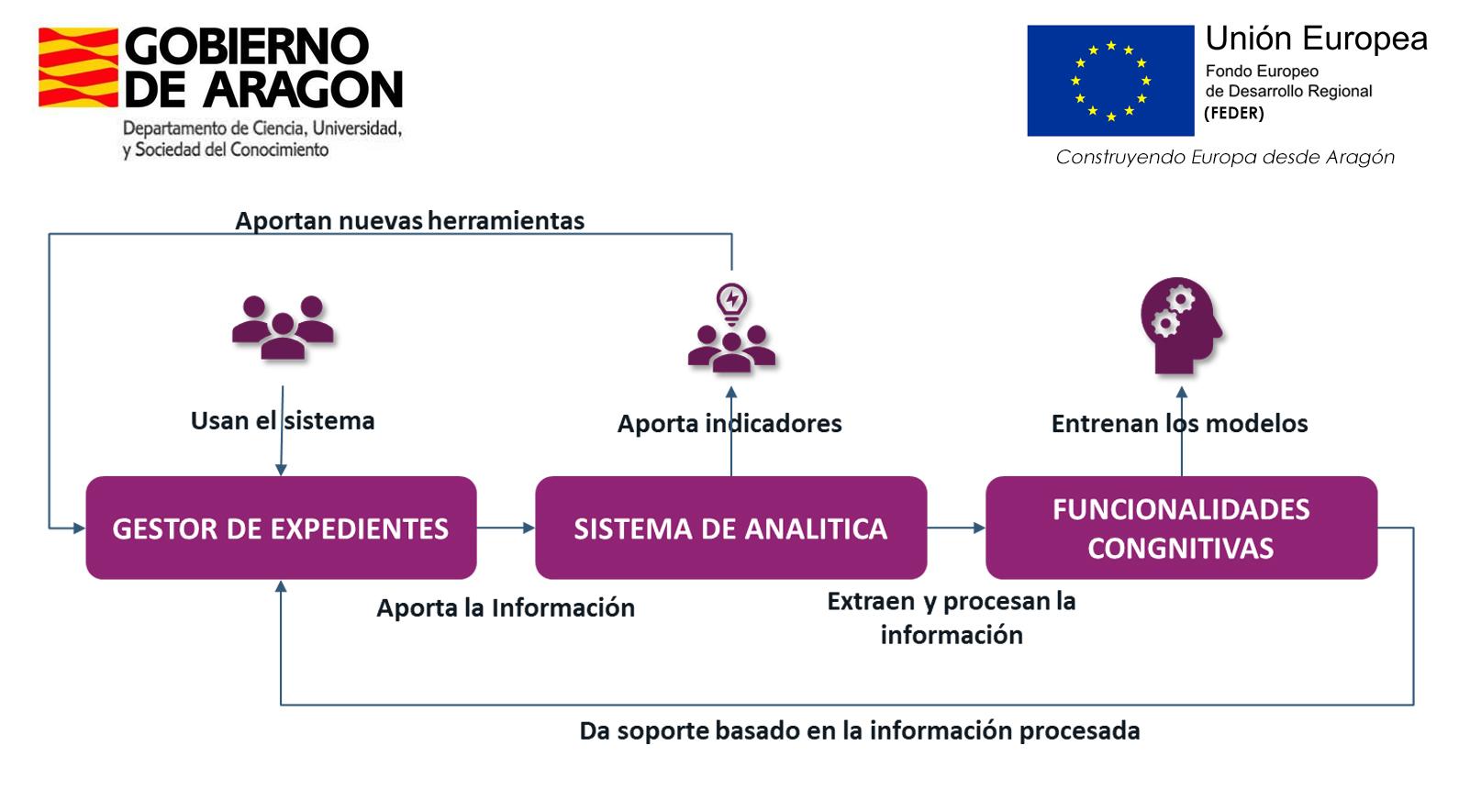 Gestor de Expedientes Gobierno de Aragon